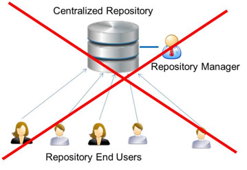 centralized_repository