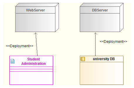 Deployment diagram problem modelio forum the second option also valid consist in creating an instance inside your node set the artifact od the component as base of the instance ccuart Choice Image