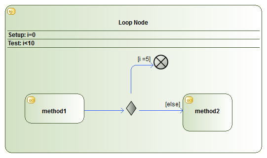 Activity Diagram How To Create If Then Else And Looping Do Until While Do Modelio Forum